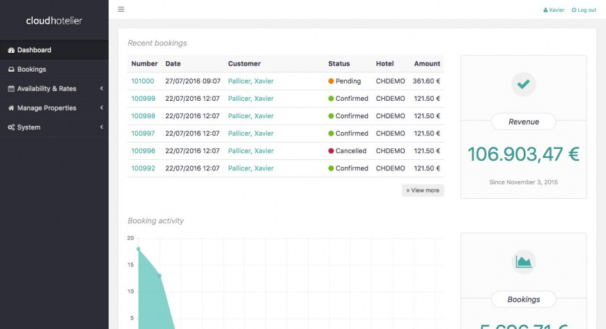 CloudHotelier Admin Panel Pro RC1 released